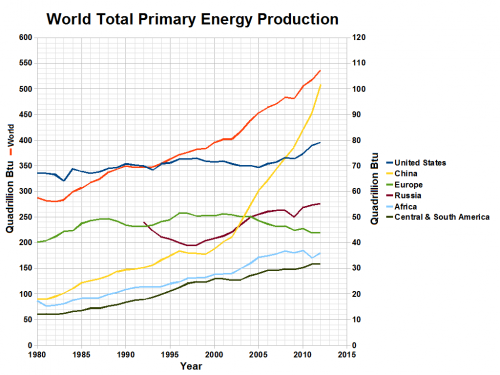 World total primary energy production